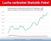 Carola Wolle: Minister Lucha verbreitet Statistik-Fake
